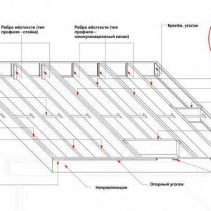 Стропильная система и межэтажные балки перекрытий